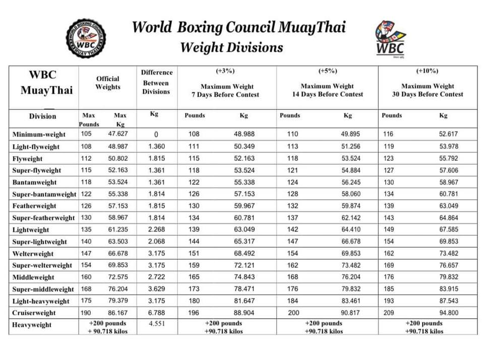 WBC Weight Divisions